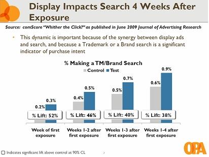 Tento graf ukazuje, jaký vliv má display reklama na spotřebitele i dlouho po jejím zhlédnutí. I čtvrtý týden po zhlédnutí reklamy je velký nárůst vyhledávání inzerované značky související s předchozím zhlédnutím reklamy. Display reklama má též dlouhotrvající vliv na návštěvy stránek inzerenta spotřebitelem.