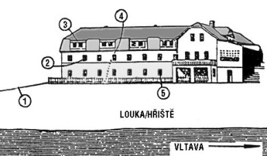 Penzion záhoří místo dramatu v noci z 23. na 24. ledna 1935. 1. Pěšina ke kiosku vzdálenému a si 450 metrů, 2. Formisův pokoj č. 6., Mansarda č. 17., kde bylo improvizované rozhlasové studio, 4. Pokoj číslo 4., kde bylo ubytováno německé komando, z tohoto okna též unikali po nataženém laně. 5. Služební pokoj číslo 21., kde byl ubytován číšník Flieger. Budova se již značně liší od fotografie na propagačním letáku z dvacátých let. V roce 1935, po rozsáhlé přestavbě původně malého rodinného penzionu to byl poměrně veliký a komfortní hotel.