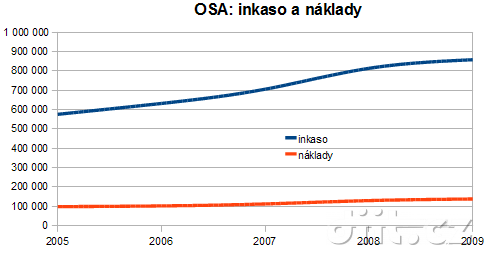 osa-naklady-2005-2009-ditt_cz
