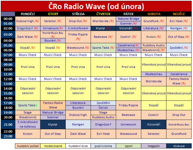 wave_schema_unor2011