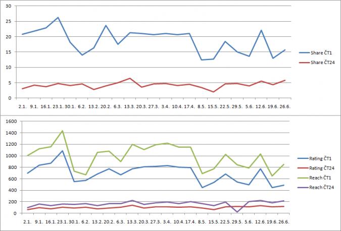 graf_sledovanost_168