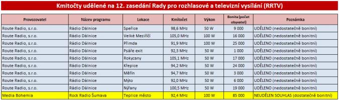 rrtv_012_kmitocty