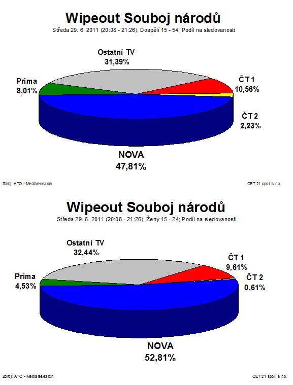 sledovanost_wipeout