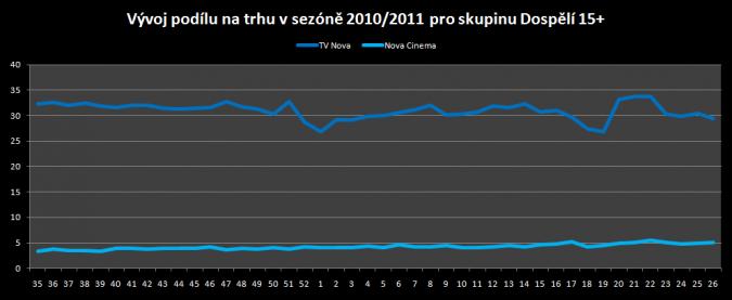 graf_nova