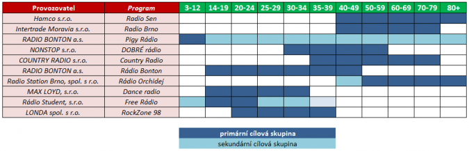 ciloveskupiny_brnokohoutovice