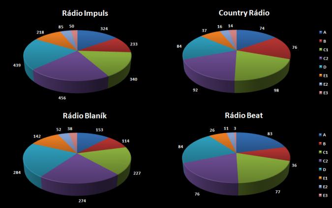 radioprojekt_skupiny_b