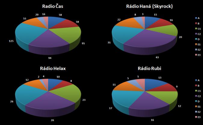 radioprojekt_skupiny_d