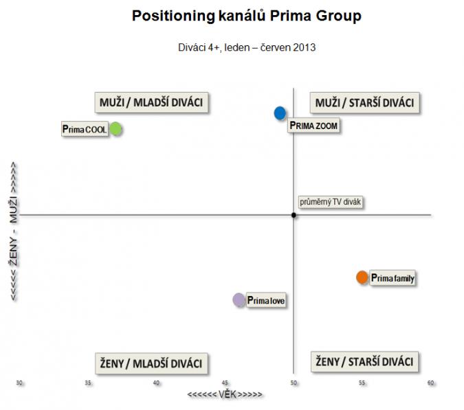 prima_positioning