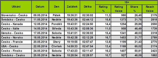 Zdroj dat: ATO / Mediaresearch, zpracoval Vojtěch Nykodym VPA ČT