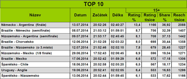 ceska-televize-fotbal-2014-sledovanost-tabulka-651