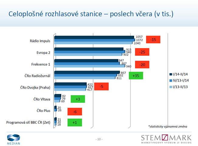 Meziroční srovnání denní poslechovosti celoplošných stanic, graf: STEM/MARK, Median