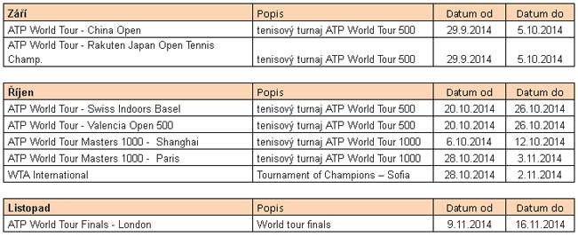 nova-tenis-tabulka-2014