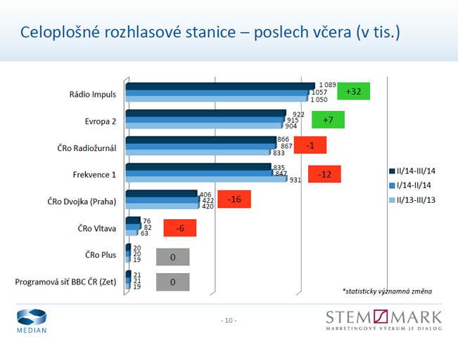 radioprojekt-2-3q-2014-graf-dr