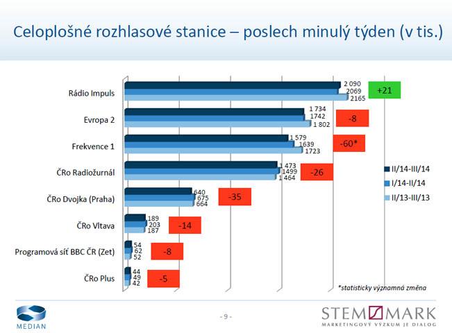 radioprojekt-2-3q-2014-graf-wr