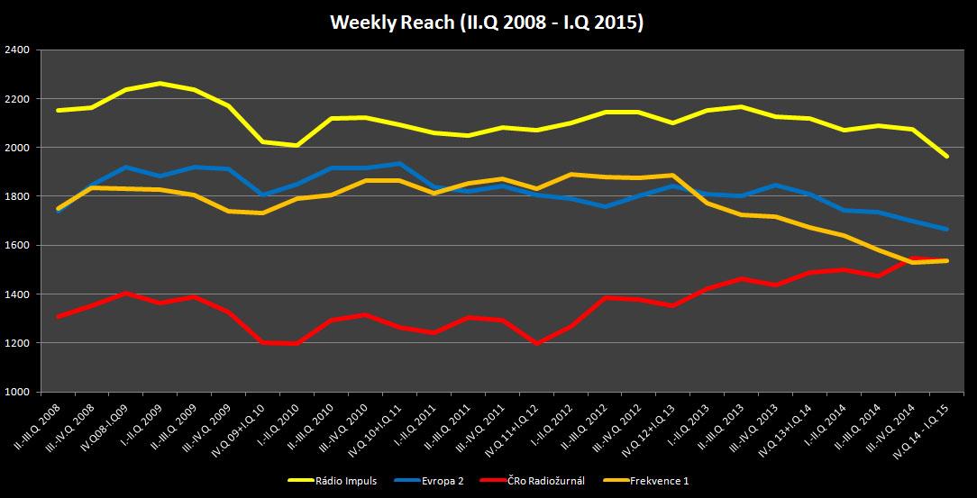Dlouhodobý vývoj týdenní poslechovosti celoplošných stanic od roku 2008, graf: RadioTV, klikni pro zvětšení