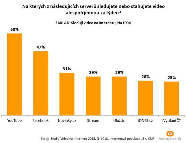 video-na-internetu-graf