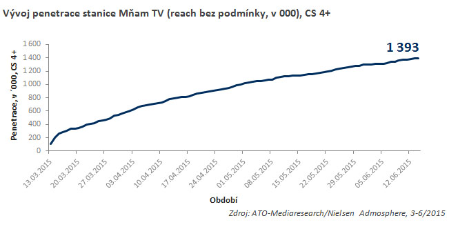 mnam-tv-penetrace-graf