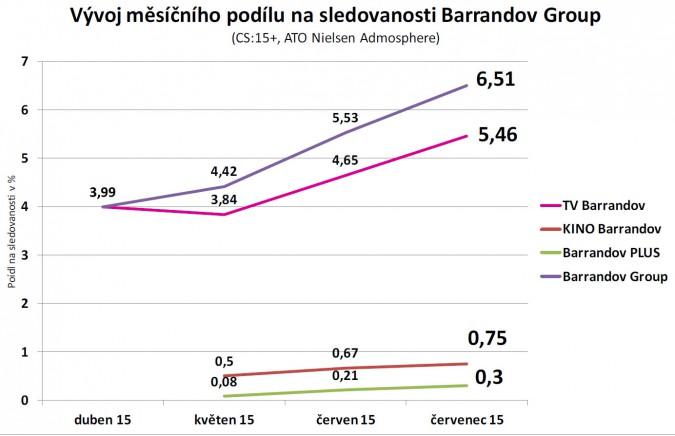 Průměrný podíl (share) skupiny Barrandov od dubna do července 2015, kliknutím zvětšíte