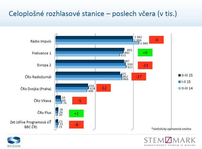 radioprojekt-2q2015-3q2015-daily-celoplosne-graf-651
