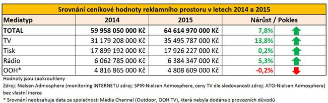 nielsen-admosphere-srovnani-2014-2015