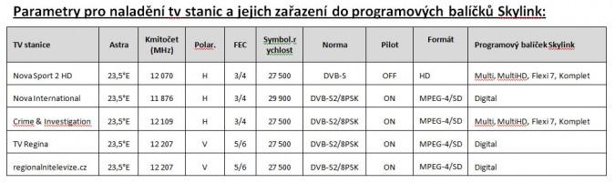 Nové parametry pro ladění kanálů v nabídce satelitní služby Skylink. Kliknutím zvětšíte