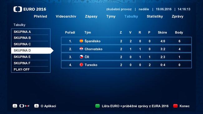 Náhled části Tabulky v HbbTV aplikaci České televize k EURO 2016