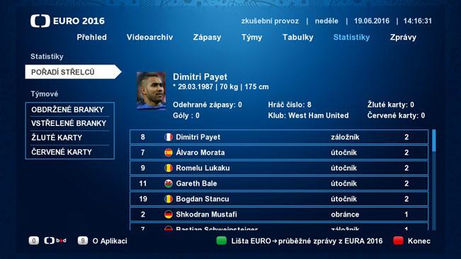 Náhled části Statistiky v HbbTV aplikaci České televize k EURO 2016