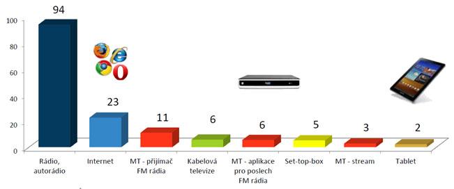 Alternativní poslech rádií - využívané platformy v procentech. Zdroj: Radioprojekt (IV.Q 2015-I.Q 2016). Realizace: STEM/MARK, Median