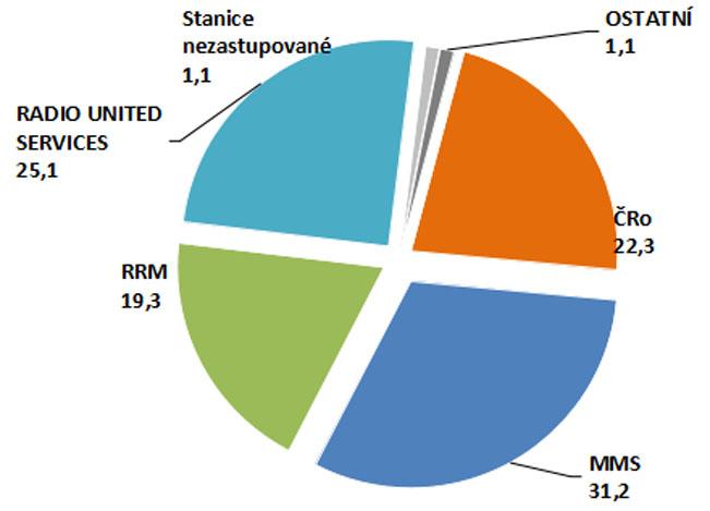 Mediální zastupitelství – podíl na trhu (v %) – RADIOHOUSE CELKEM 50,5 %