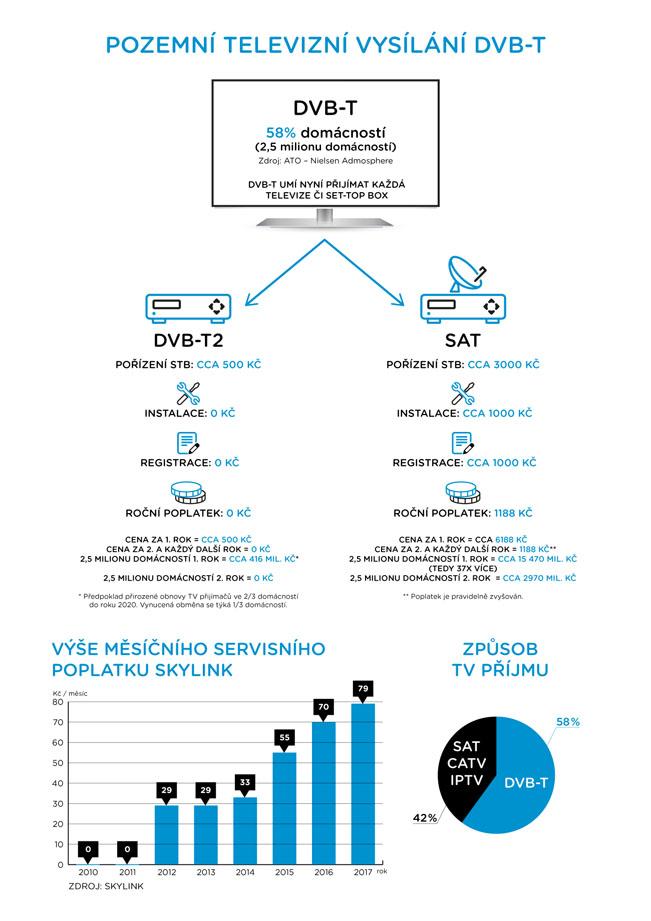 Infografika Českých Radiokomunikací