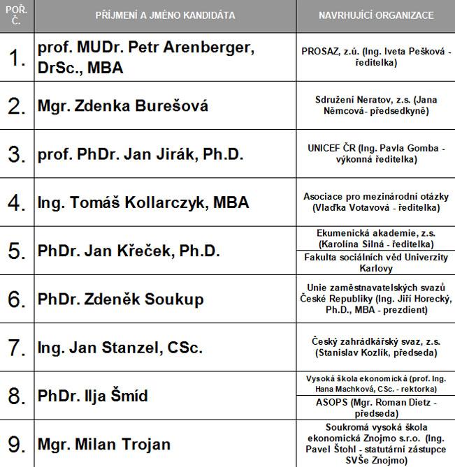 Kandidáti do Rady Českého rozhlasu. Zdroj: PS PČR