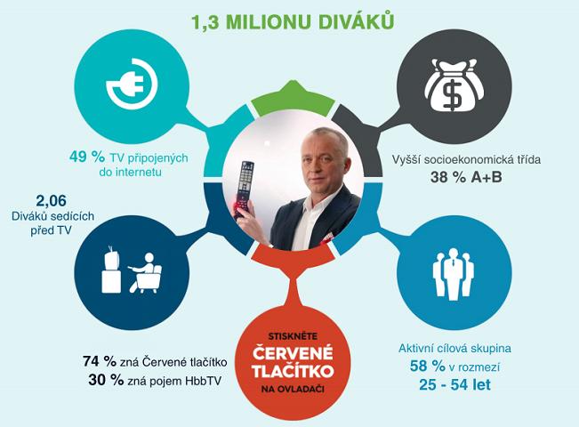 Infografika k HbbTV. Autor: FTV Prima