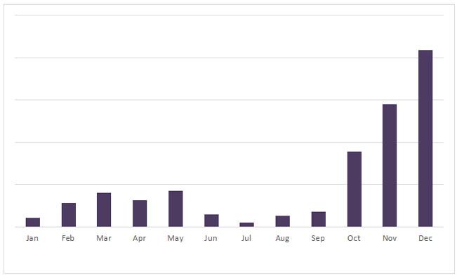 Vývoj hrubého revenue formátu OutStream v portfoliu Impression Media v roce 2017. Zdroj: Impression Media