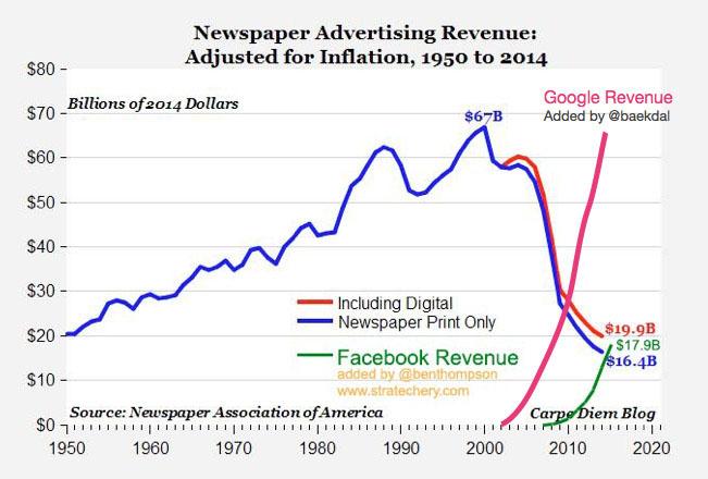 Graf zobrazuje vývoj reklamních příjmů (revenue) tradičních vydavatelských domů ve srovnání s online giganty Google a Facebook. Hodnoty jsou uvedeny v miliardách dolarů ročně od roku 1950. Nejlepší období měly tradiční vydavatelé ve druhé polovině 90. let. Google a Facebook jejich nynější příjmy hravě překonávají. Zdroj: Charman-Anderson.com