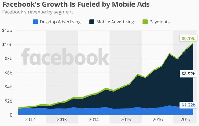 Reklama na mobilních zařízeních však Facebooku přináší až 9 mld. USD ročně. Zdroj: Statistia.com