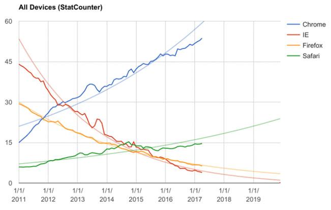 Graf ukazuje vývoj podílů jednotlivých webových prohlížečů na všech platformách (desktop, smartphone, tablet) od roku 2011. Zdroj: Andreas Gal
