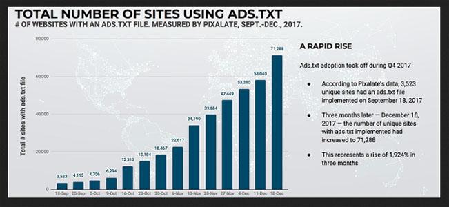 Průběh implementace souboru ads.txt ve 4. kvartálu 2017. Graf znázorňuje počet zapojených subjektů v jednotlivých týdnech. Zdroj: Pixalate.com