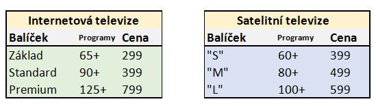 Srovnání balíčků internetové služby T-Mobile TV a satelitní T-Mobile SAT TV podle počtu programů a ceny. Počty programů jsou orientační a vyjádřují počet unikátních TV stanic v každém balíčku (bez duplicitních SD a HD verzí). Uvedené ceny nezahrnují měsíční splátky za set top box. Tabulka: RadioTV.cz podle podkladů na webu T-Mobile.cz