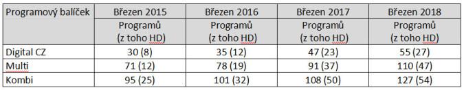 KLIKNUTÍM ZVĚTŠÍTE - Vývoj počtu programů u operátora Skylink v balíčcích Digital CZ, Multi a Kombi od roku 2015. Zdroj: Skylink