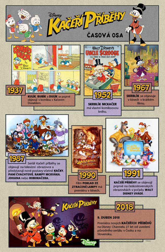 Kačeří příběhy - časová osa od komiksové verze až po dnešek. Zdroj: Disney Channel