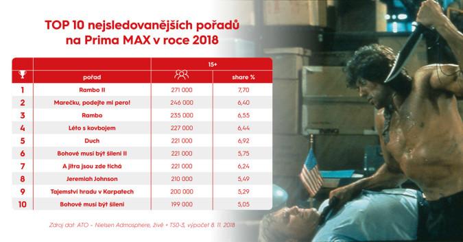 KLIKNUTÍM ZVĚTŠÍTE - Nejsledovanější pořady na Prima MAX v roce 2018. Data a grafika: FTV Prima