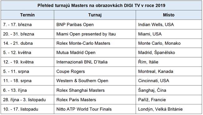 Turnaje masters na DIGI Sport v roce 2019