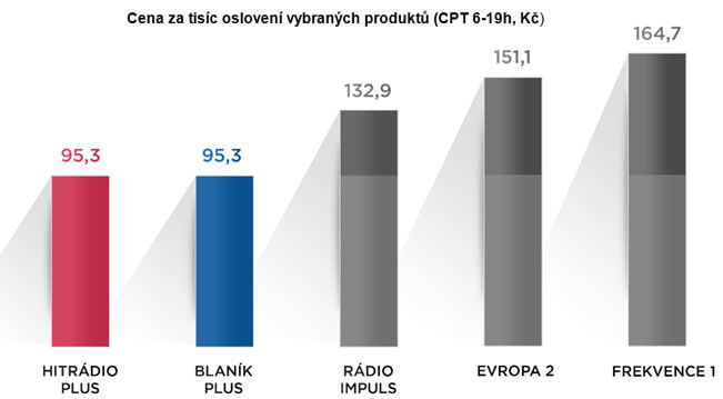 Graf vychází z dat: SKMO Radioprojekt, Median, STEM/MARK, 1.-2.Q 2019, c.s. 12-79, všichni