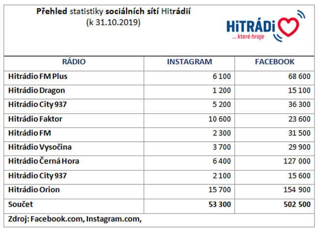 Statistiky Hitrádií. Zdroj: Radiohouse
