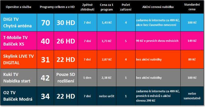 Srovnání nejlevnějších nabídek IPTV operátorů zahrnujících nejžádanější TV programy ve standardním i HD rozlišení. Zdroj: TVKOMPAS.cz